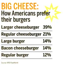 Big Cheese - How American Prefer Their Burgers